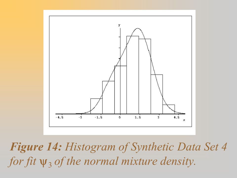 Figure 14: Histogram of Synthetic Data Set 4 for fit y3 of the normal mixture density.