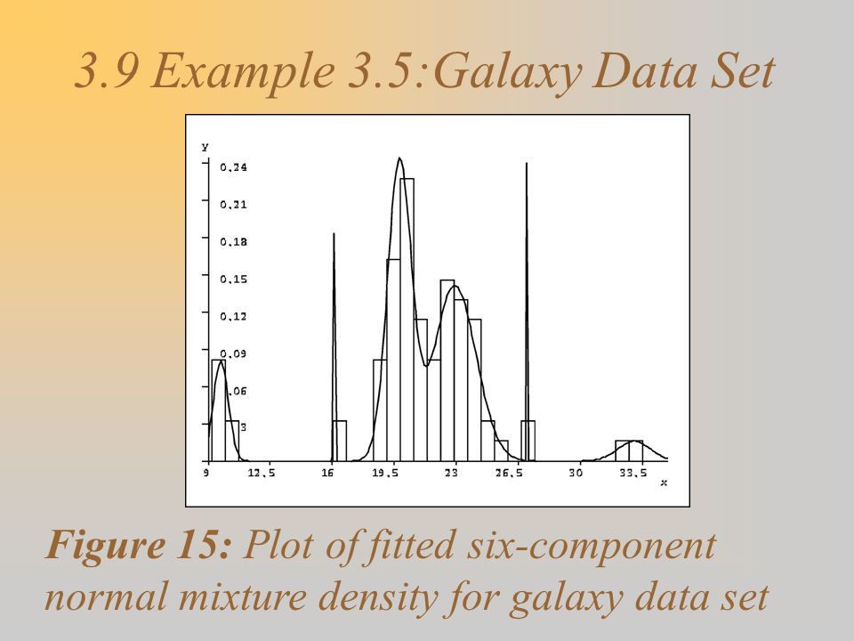 3.9 Example 3.5:Galaxy Data Set