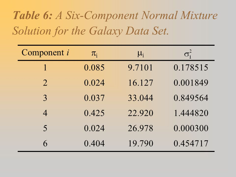 Table 6: A Six-Component Normal Mixture Solution for the Galaxy Data Set.