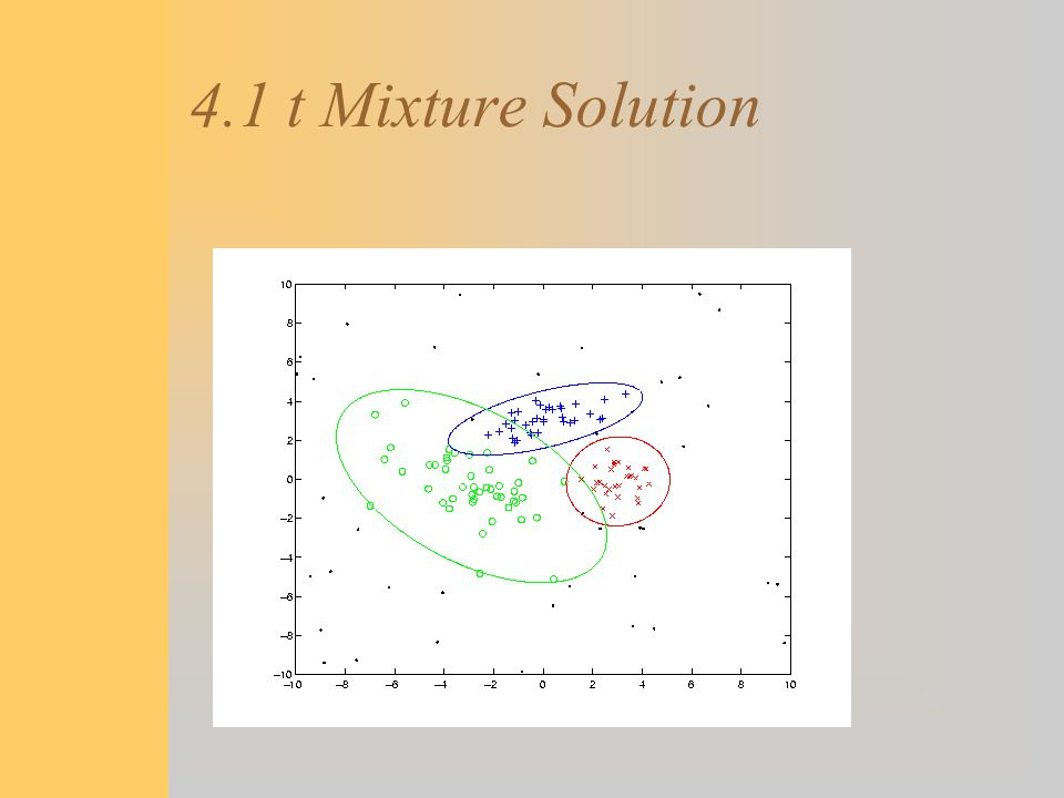 4.1 t Mixture Solution
