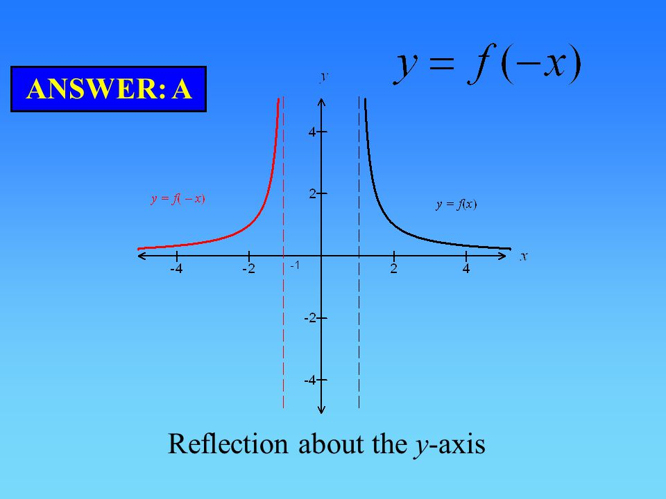 ANSWER: A Reflection about the y-axis