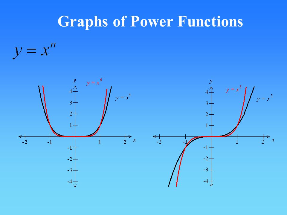 Graphs of Power Functions
