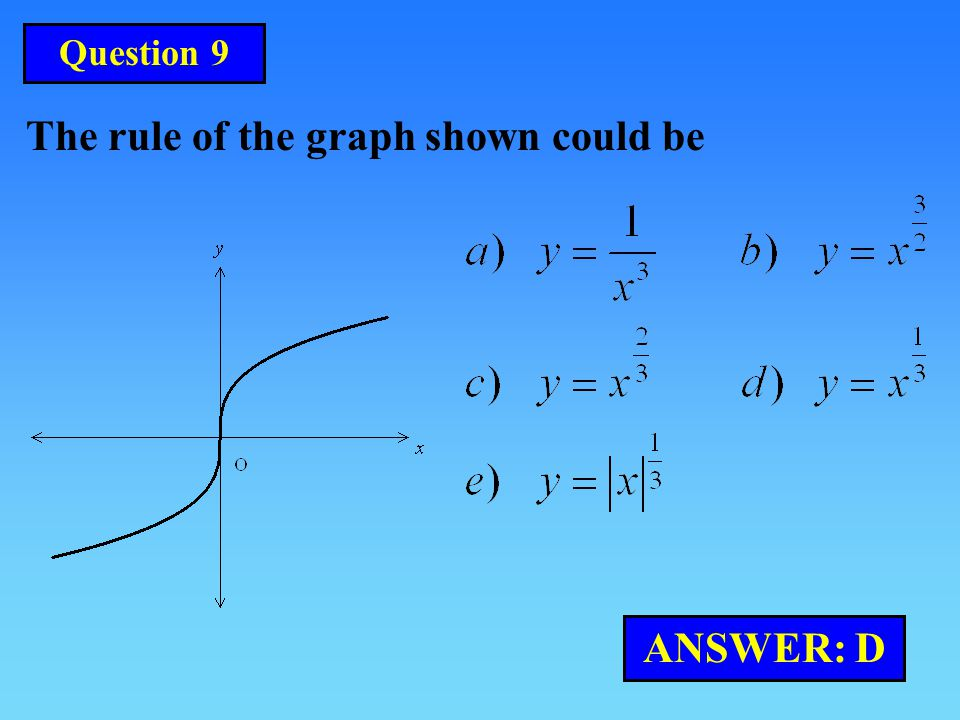 The rule of the graph shown could be