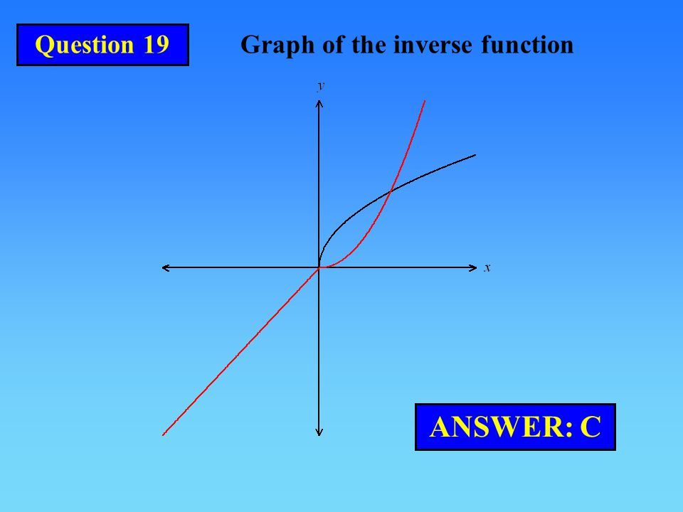 Question 19 Graph of the inverse function ANSWER: C