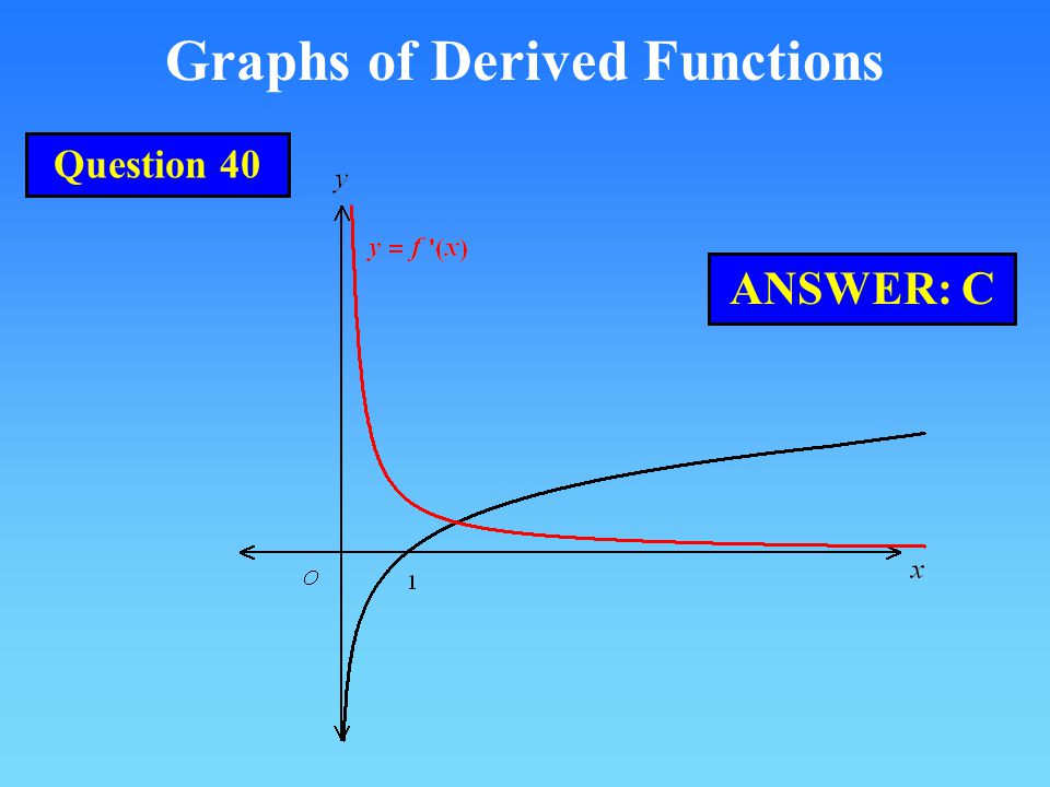 Graphs of Derived Functions