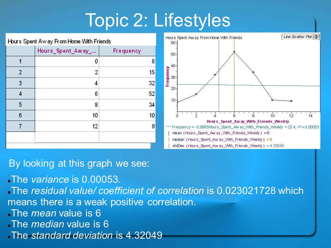 Topic 2: Lifestyles By looking at this graph we see: