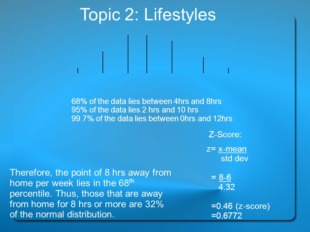 Topic 2: Lifestyles 68% of the data lies between 4hrs and 8hrs. 95% of the data lies 2 hrs and 10 hrs.