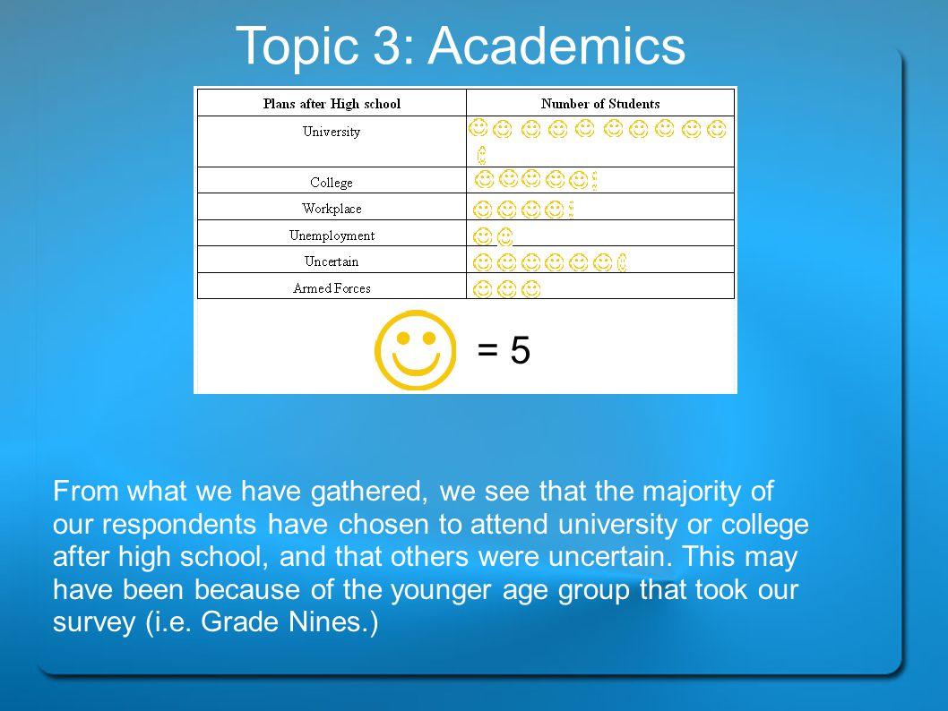 Topic 3: Academics = 5.