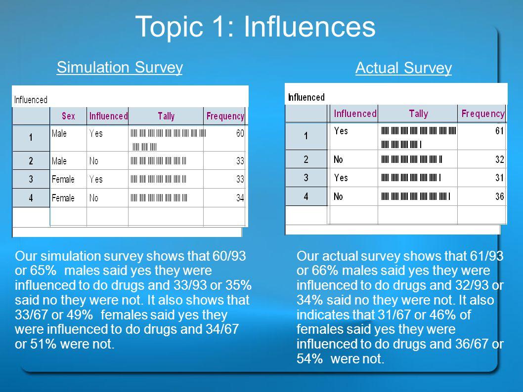Topic 1: Influences Simulation Survey Actual Survey