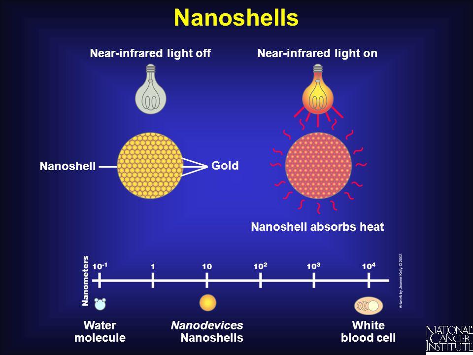 Nanoshells Near-infrared light off Near-infrared light on Nanoshell