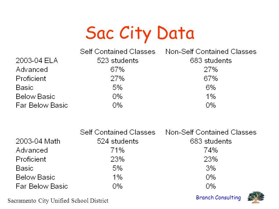 Sac City Data Sacramento City Unified School District