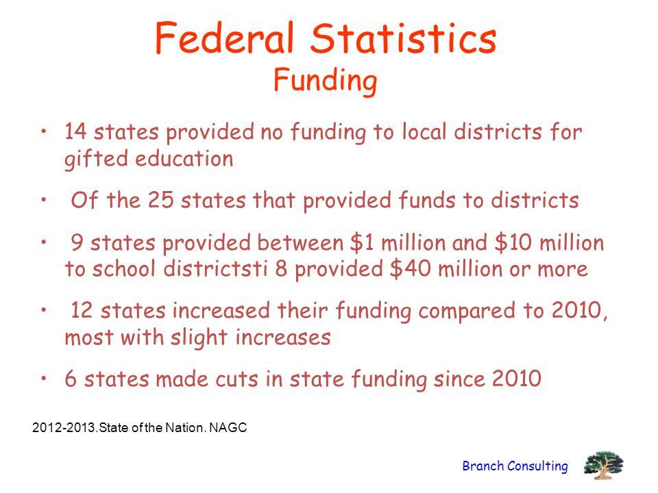 Federal Statistics Funding