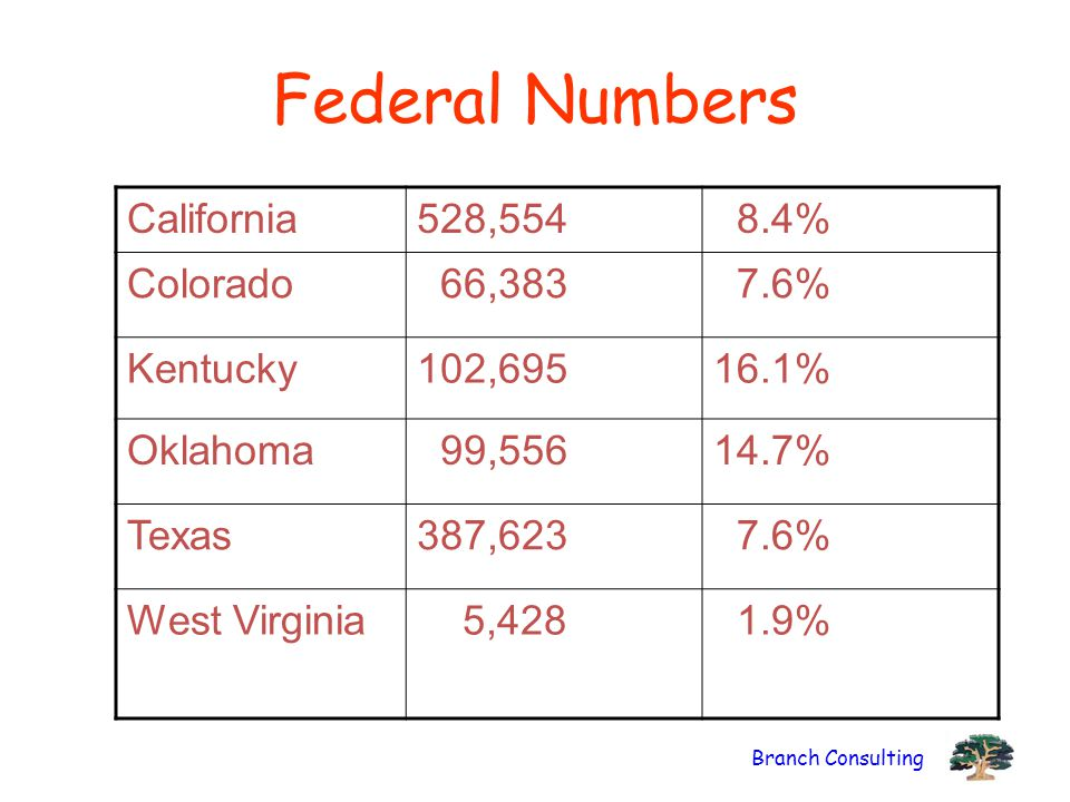 Federal Numbers California 528,554 8.4% Colorado 66,383 7.6% Kentucky