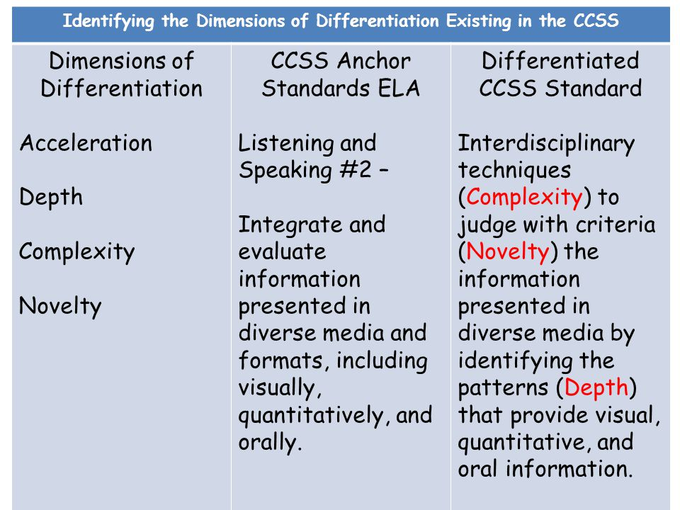 Identifying the Dimensions of Differentiation Existing in the CCSS