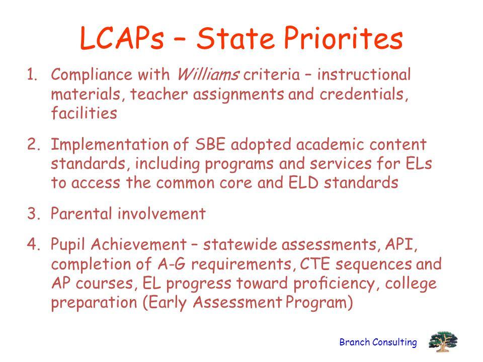LCAPs – State Priorites