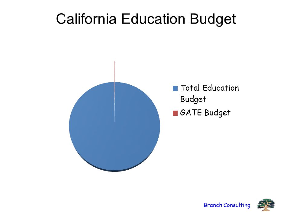 California Education Budget