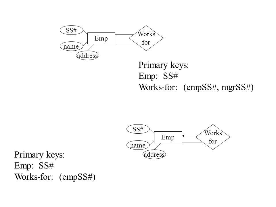 Works-for: (empSS#, mgrSS#)