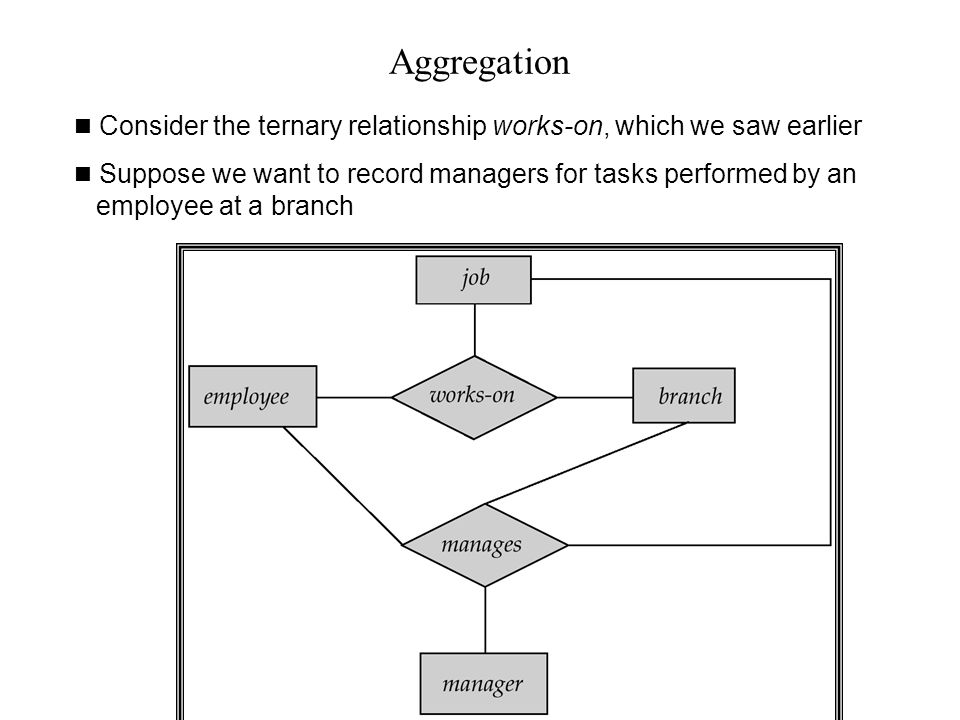 Aggregation Consider the ternary relationship works-on, which we saw earlier.
