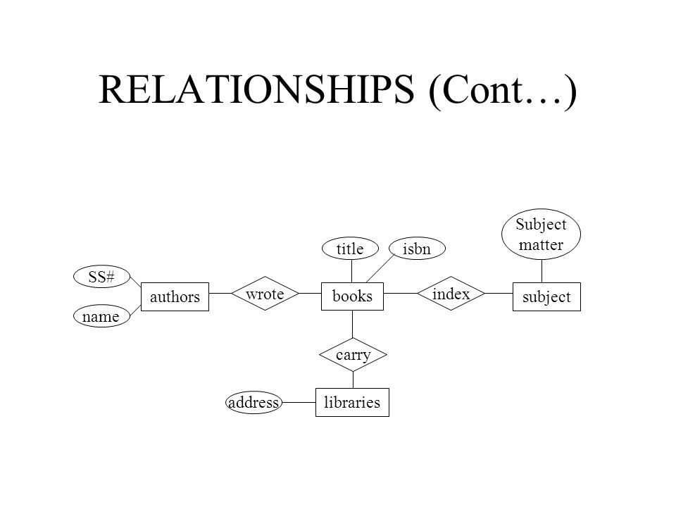RELATIONSHIPS (Cont…)