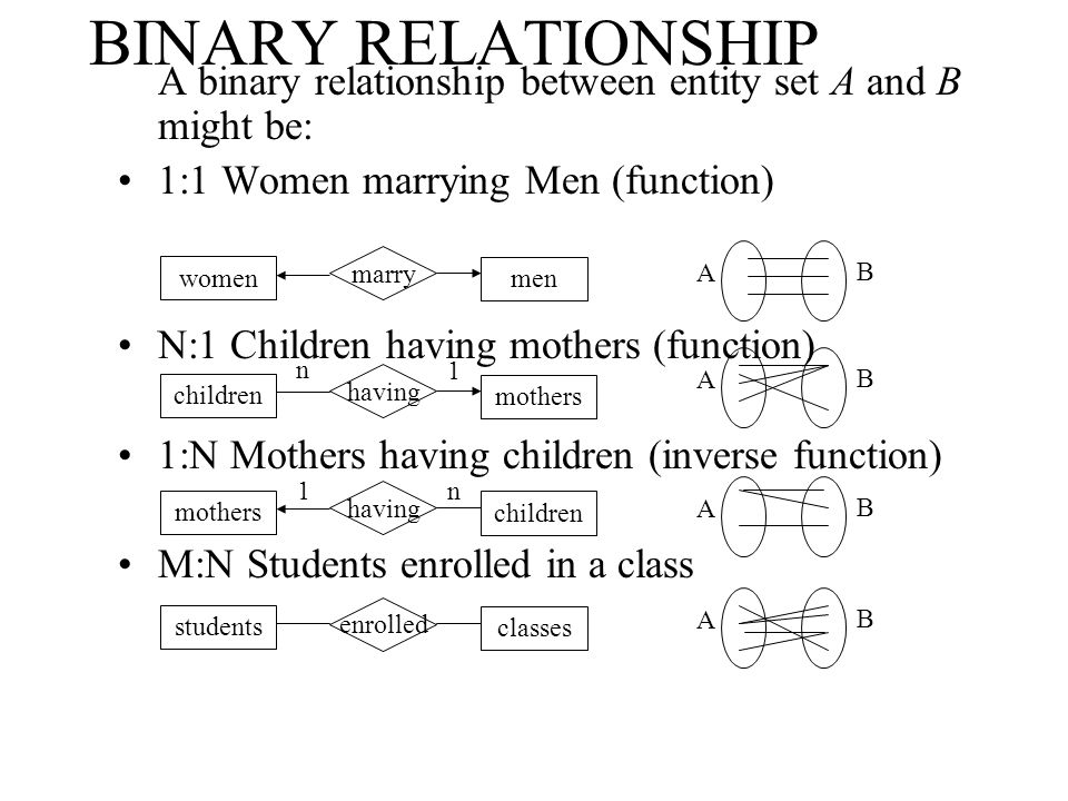 BINARY RELATIONSHIP A binary relationship between entity set A and B might be: 1:1 Women marrying Men (function)