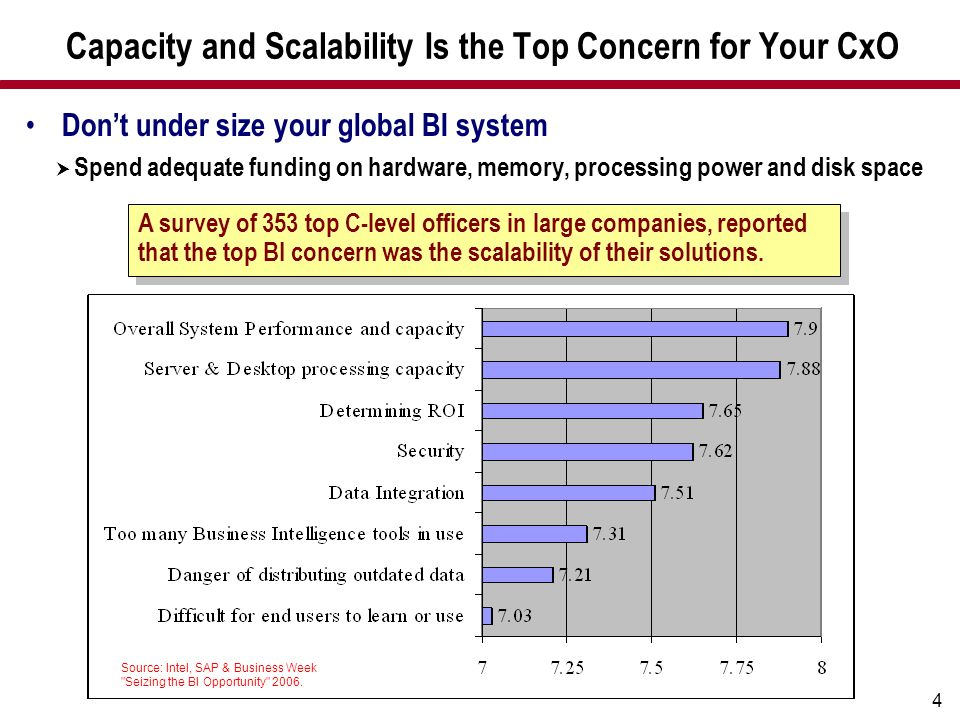 Capacity and Scalability Is the Top Concern for Your CxO
