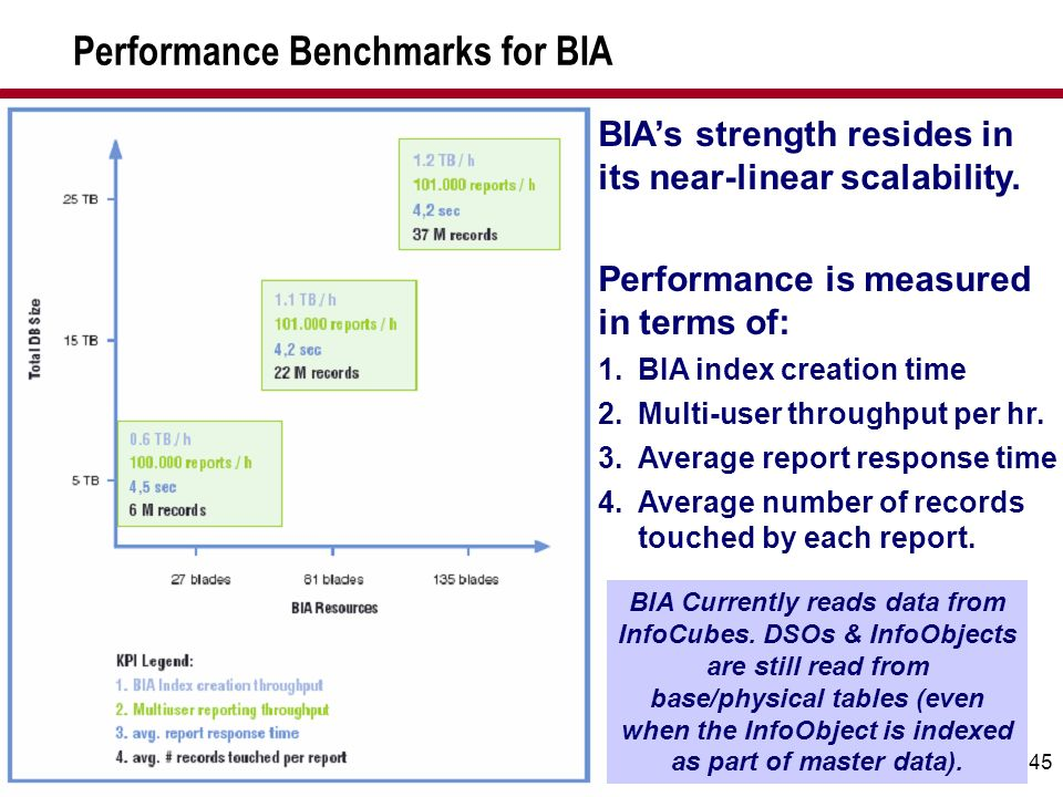 Performance Benchmarks for BIA