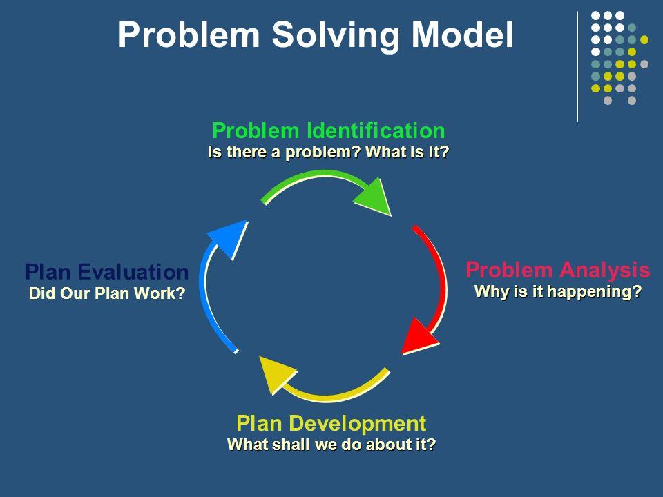 Problem Solving Model Problem Identification Problem Analysis