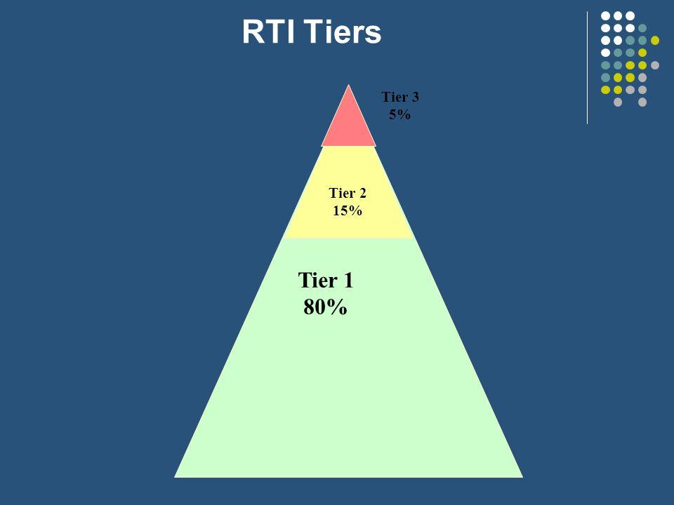 RTI Tiers Tier 1 80% Tier 3 5% Tier 2 15%