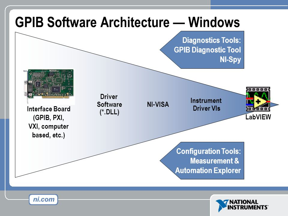 GPIB Software Architecture — Windows