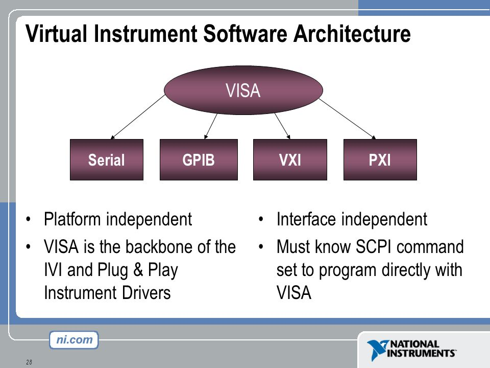 Virtual Instrument Software Architecture