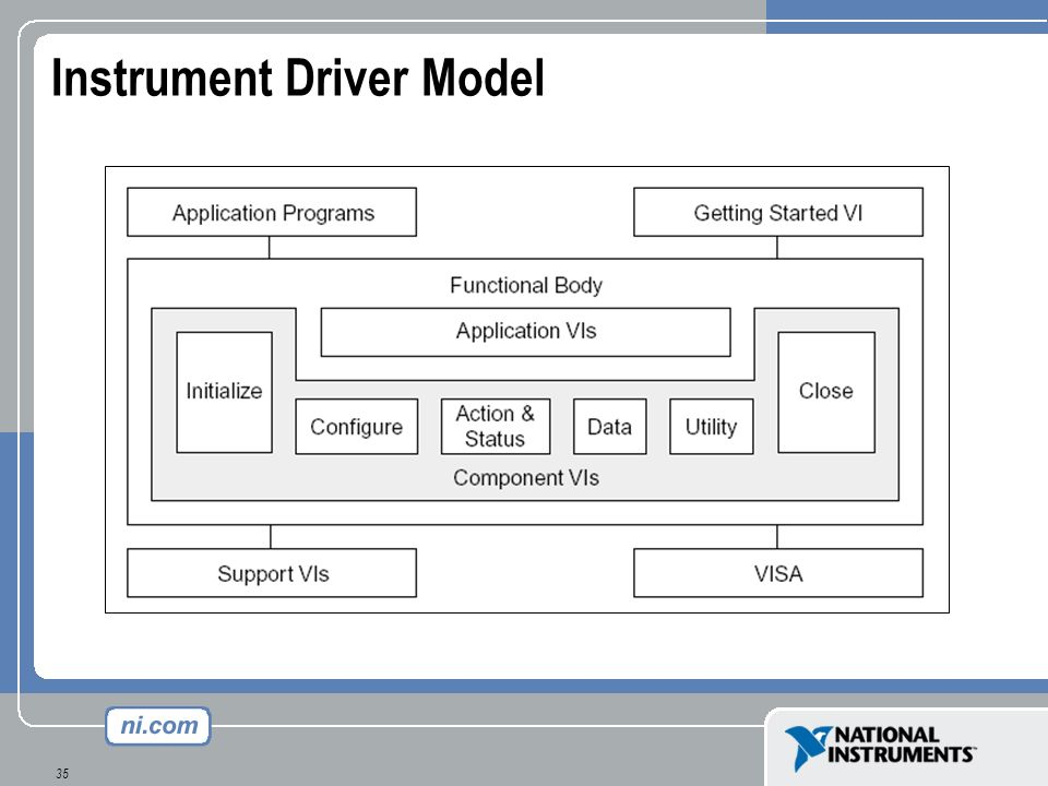 Instrument Driver Model