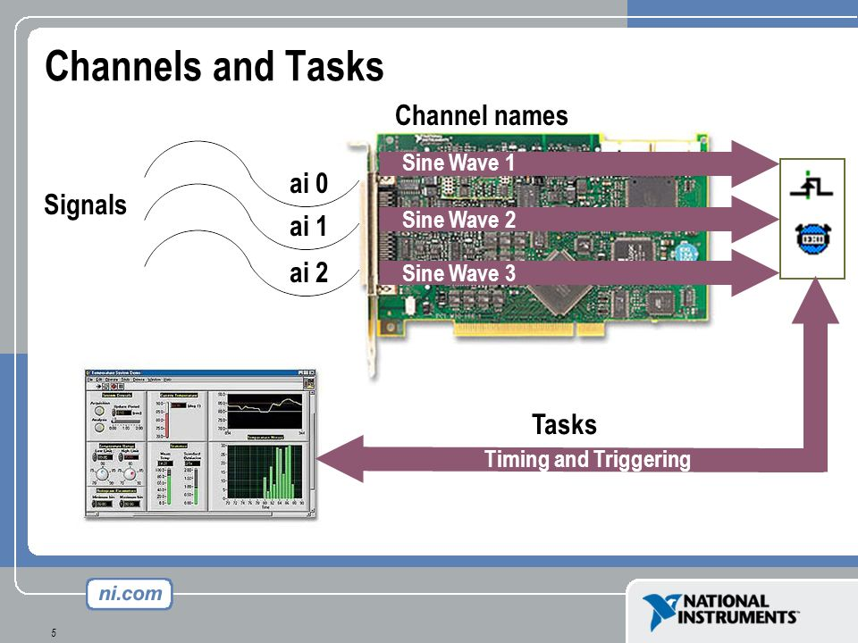 Channels and Tasks Channel names ai 0 Signals ai 1 ai 2 Tasks