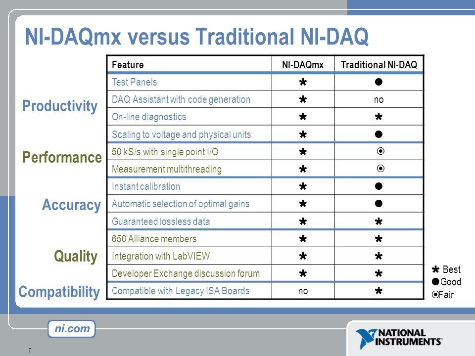 NI-DAQmx versus Traditional NI-DAQ