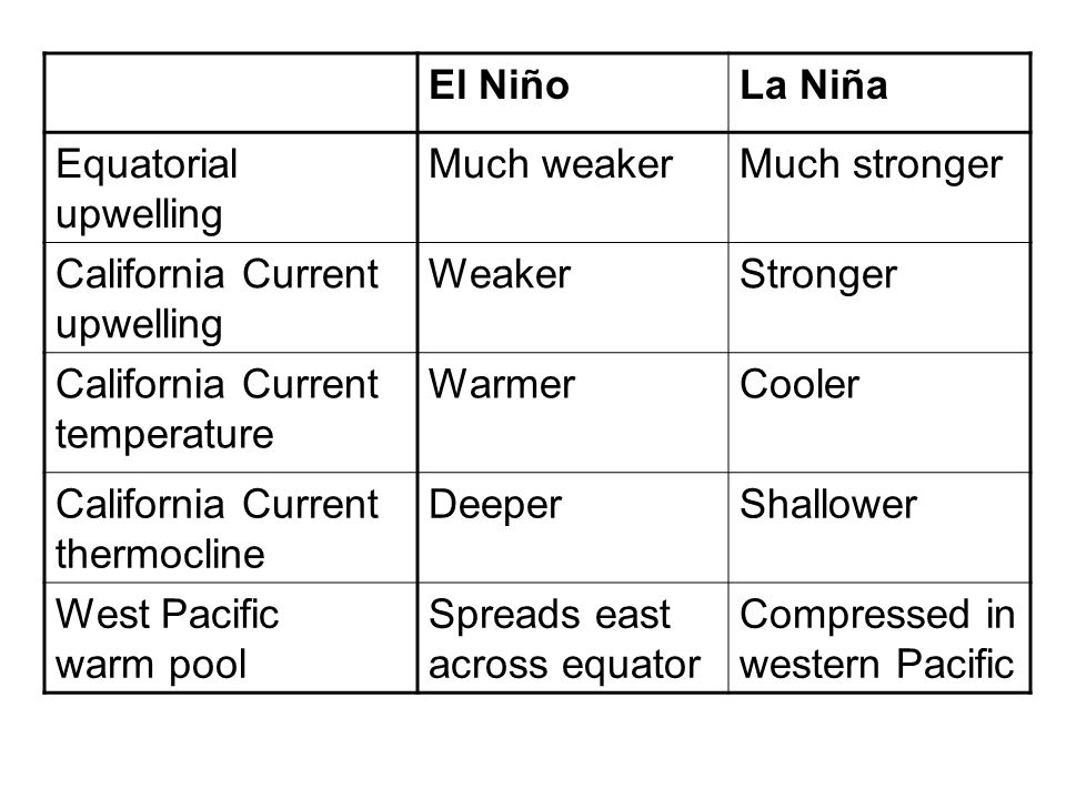 El Niño La Niña. Equatorial upwelling. Much weaker. Much stronger. California Current upwelling.