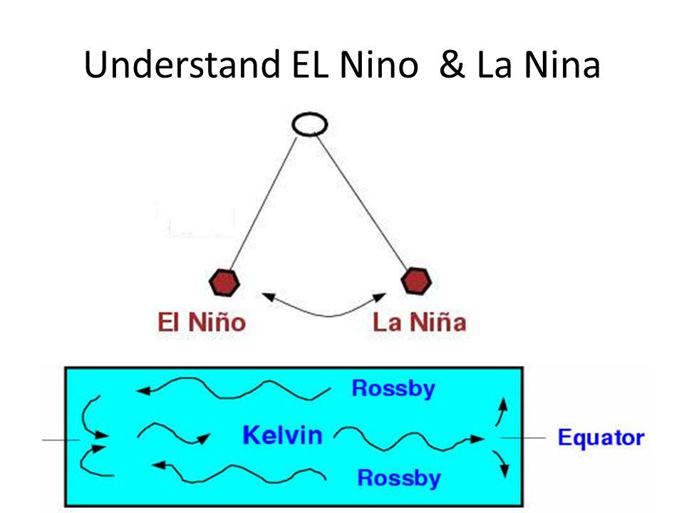 Understand EL Nino & La Nina