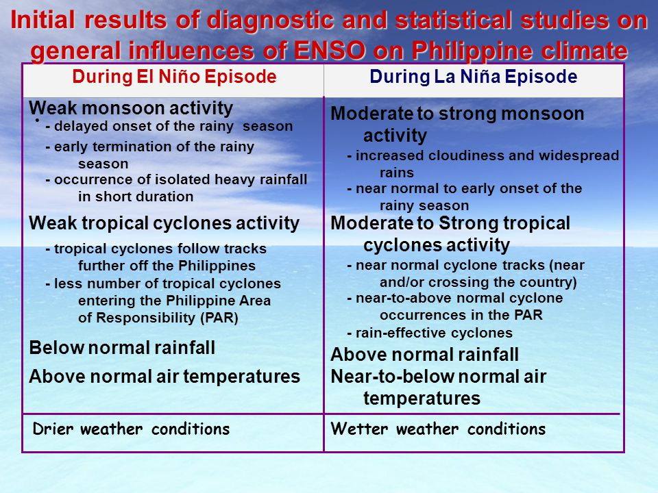 Initial results of diagnostic and statistical studies on general influences of ENSO on Philippine climate
