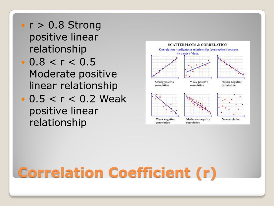 Correlation Coefficient (r)