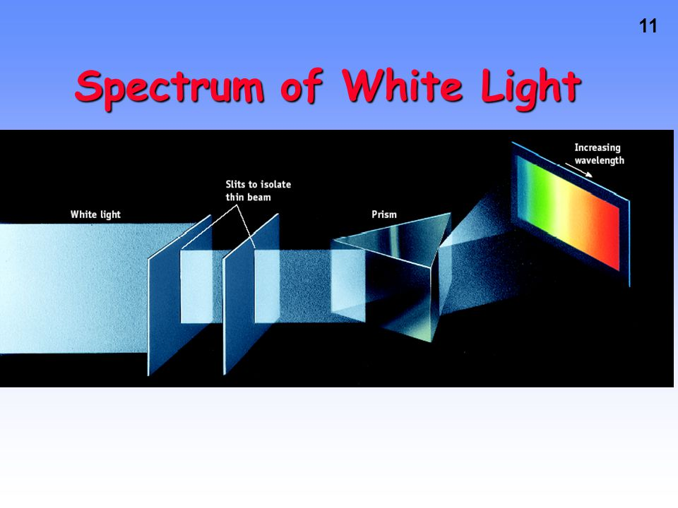 Spectrum of White Light