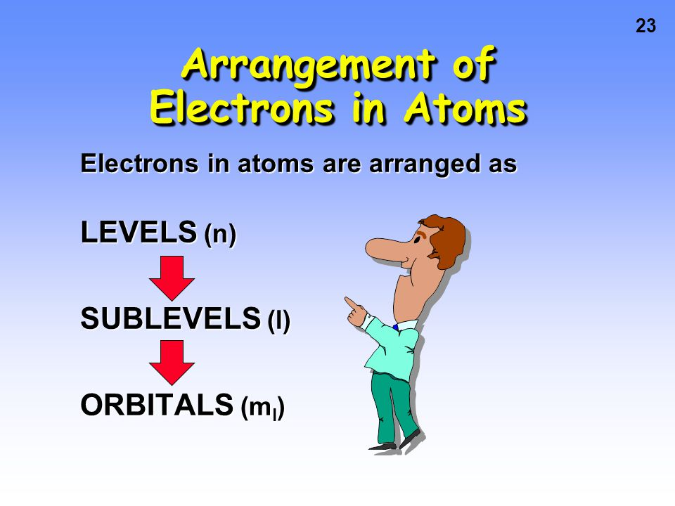 Arrangement of Electrons in Atoms