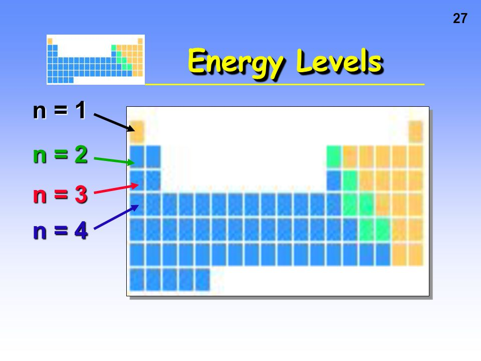 Energy Levels n = 1 n = 2 n = 3 n = 4