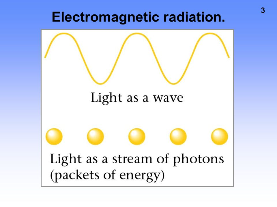 Electromagnetic radiation.