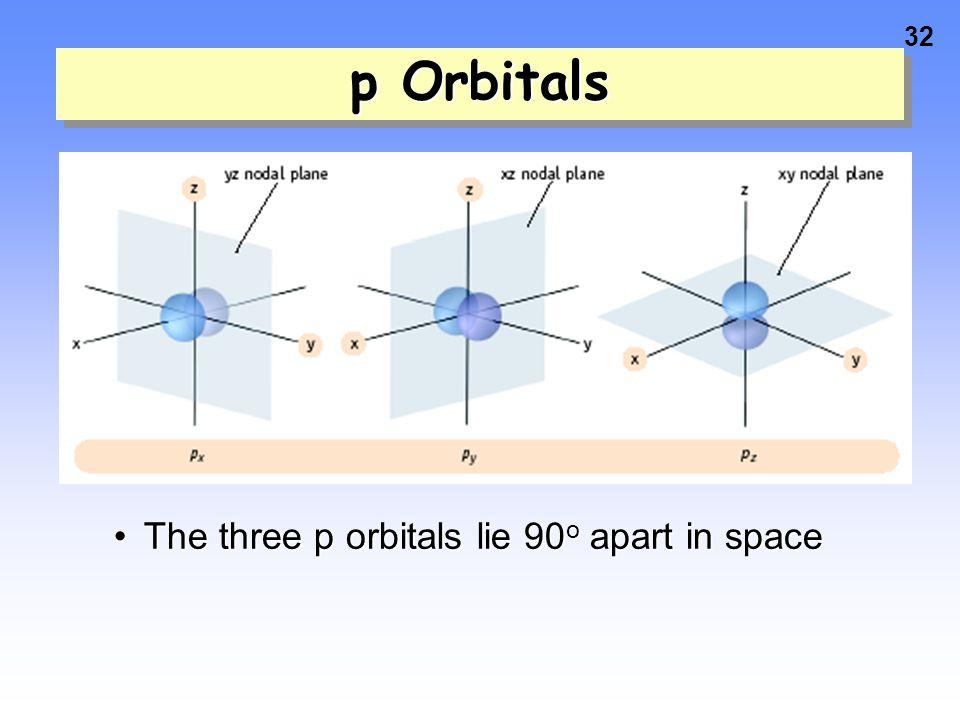 p Orbitals The three p orbitals lie 90o apart in space