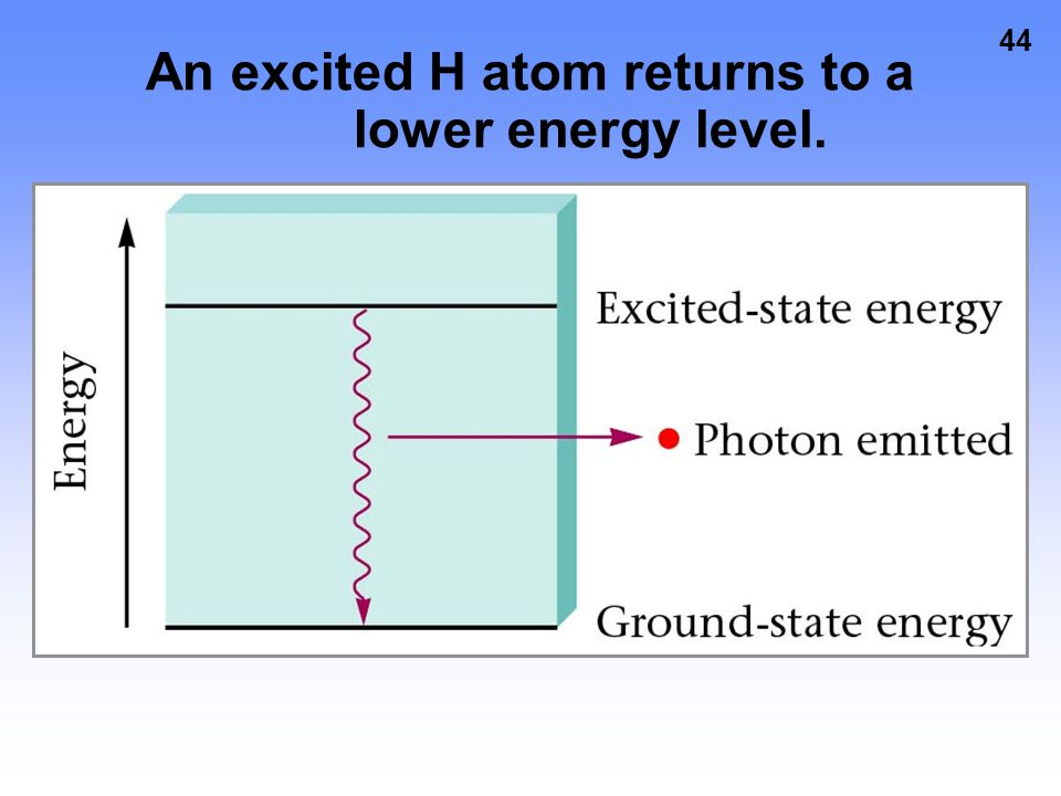 An excited H atom returns to a lower energy level.