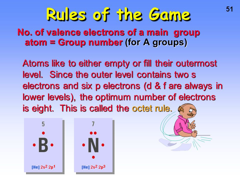 Rules of the Game No. of valence electrons of a main group atom = Group number (for A groups)