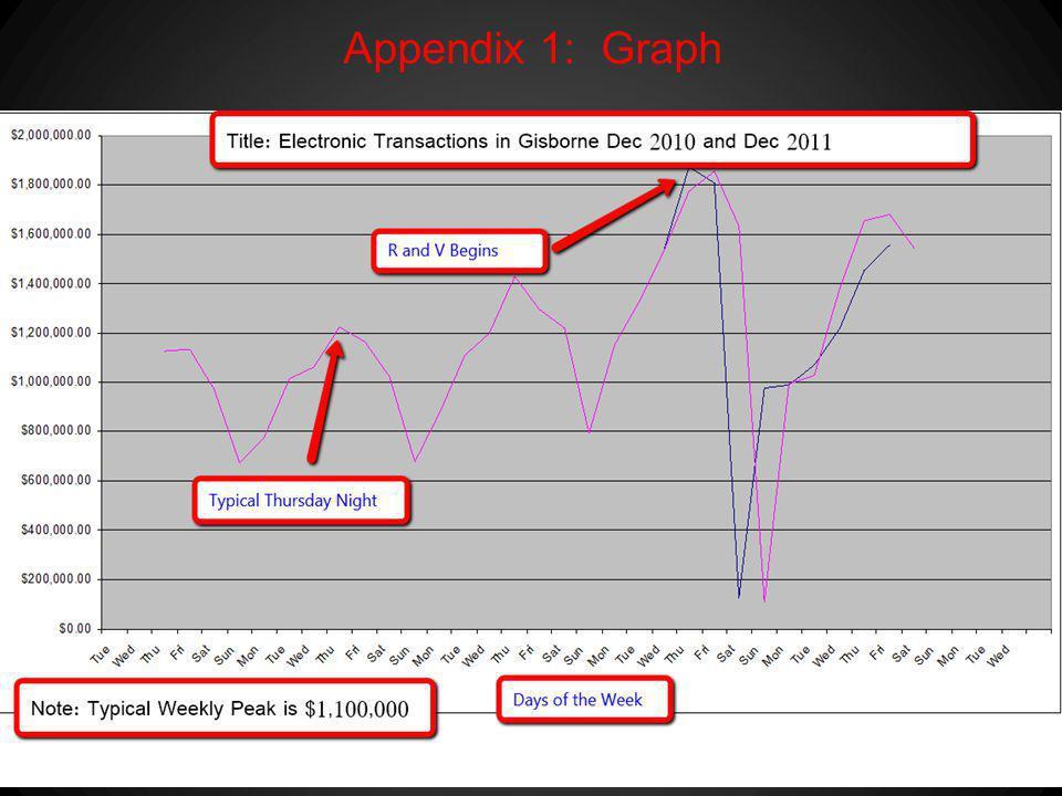 Appendix 1: Graph