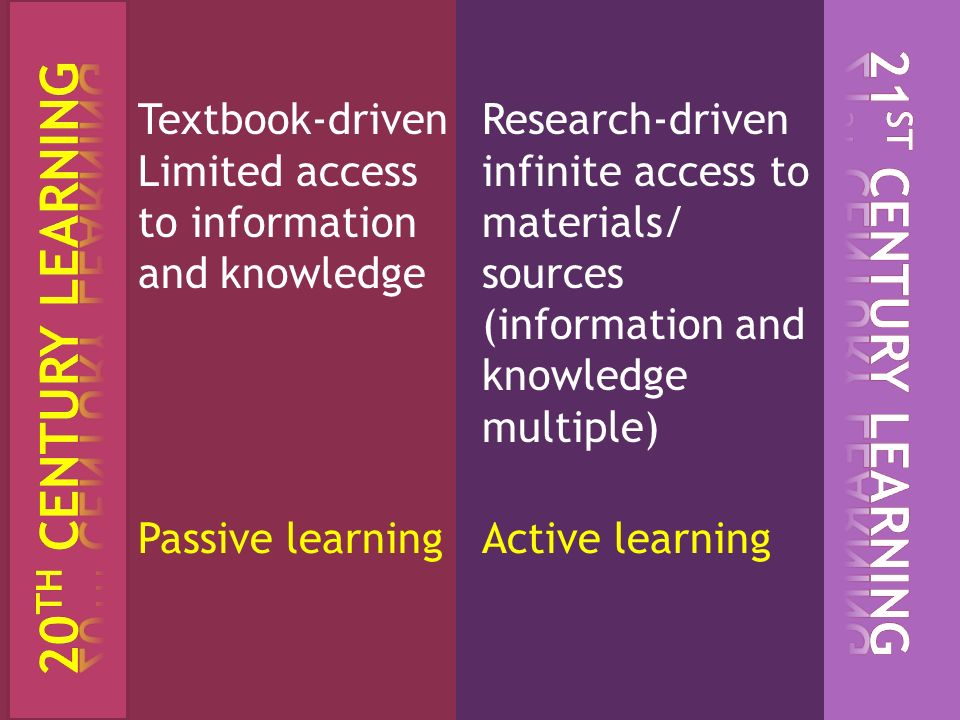21ST Century Learning 20TH Century Learning