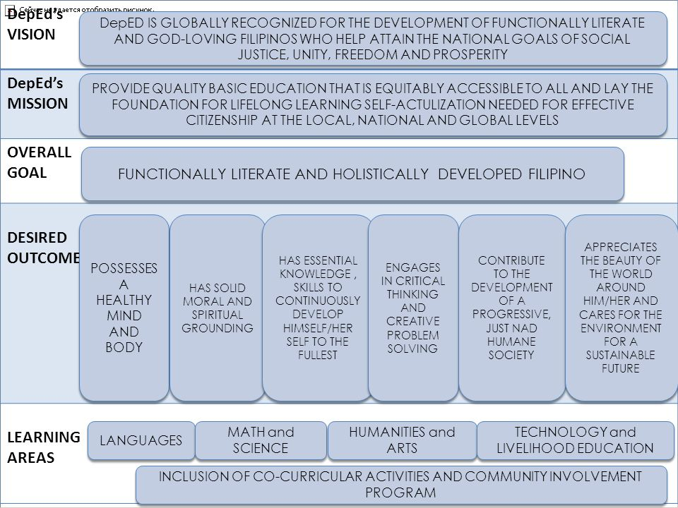 DepEd's VISION MISSION OVERALL GOAL DESIRED OUTCOMES LEARNING AREAS