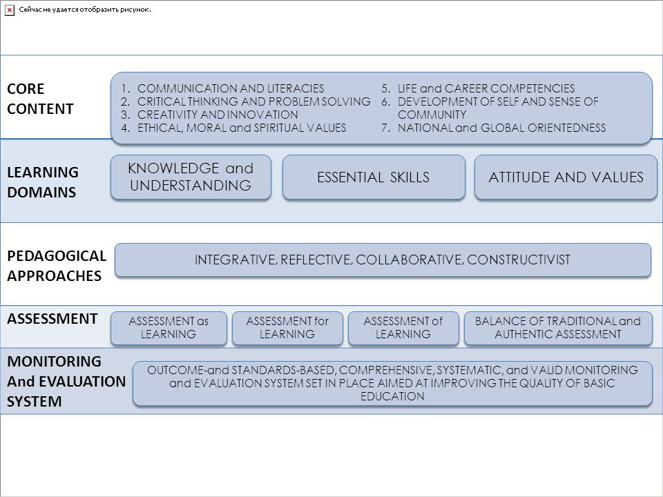 CORE CONTENT LEARNING DOMAINS PEDAGOGICAL APPROACHES ASSESSMENT