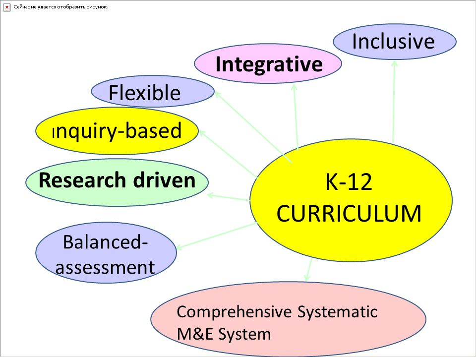 K-12 CURRICULUM Inclusive Integrative Flexible Research driven