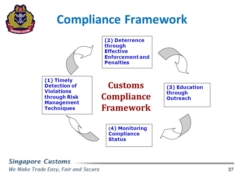 Compliance Framework Customs Compliance Framework